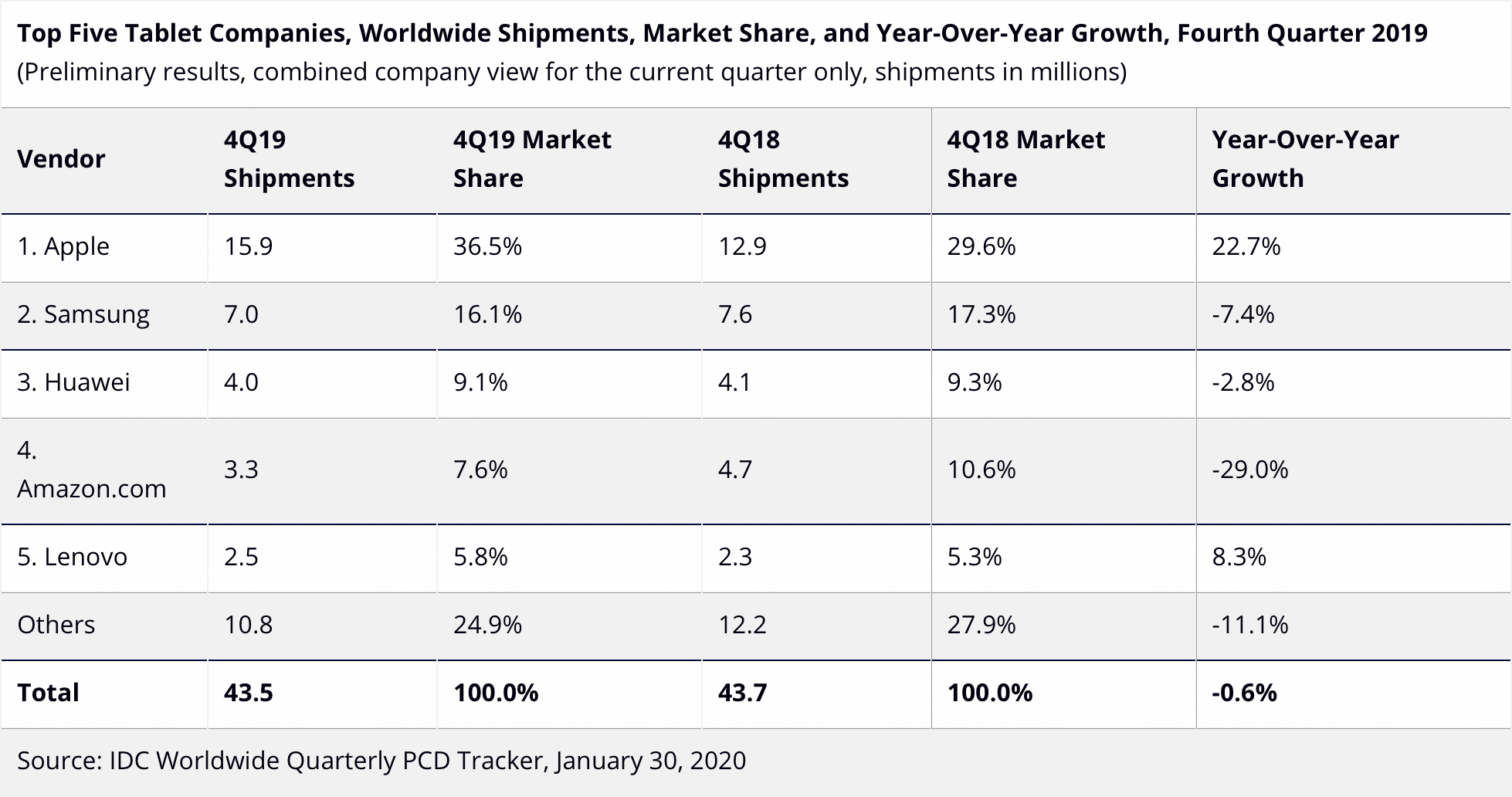 Estimativas de vendas de tablets no Q4 de 2019 - IDC