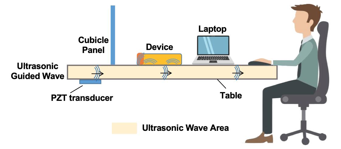 Ilustração de ataque ultrassônico