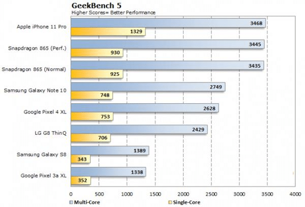 Resultados do Geekbench 5