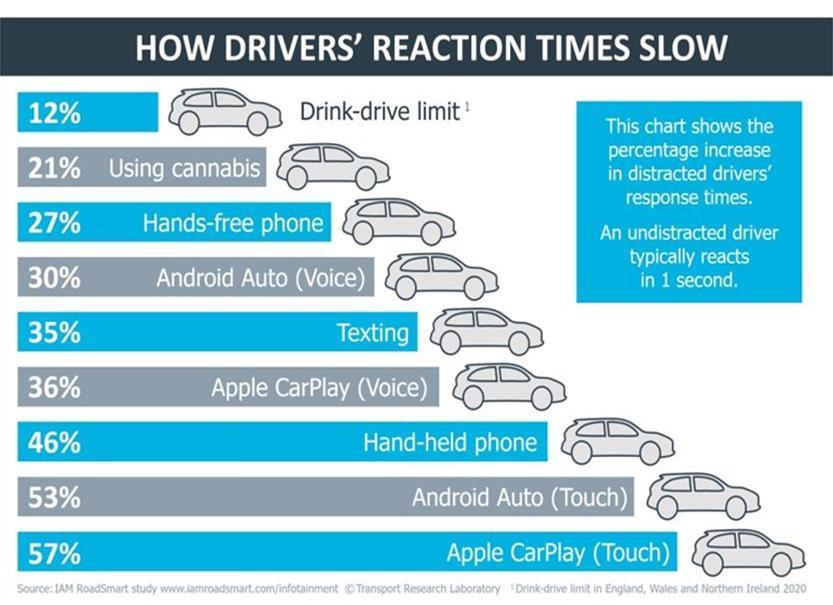 Estudo da IAM sobre o CarPlay