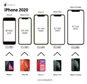Infográfico de modelos de iPhones para 2012