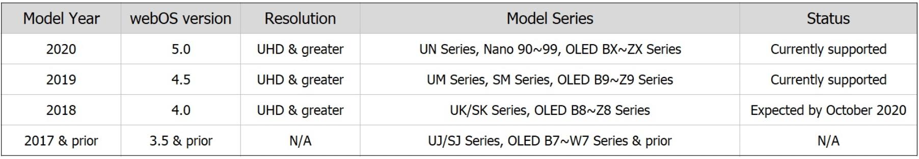 Tabela com atualização de TVs da LG