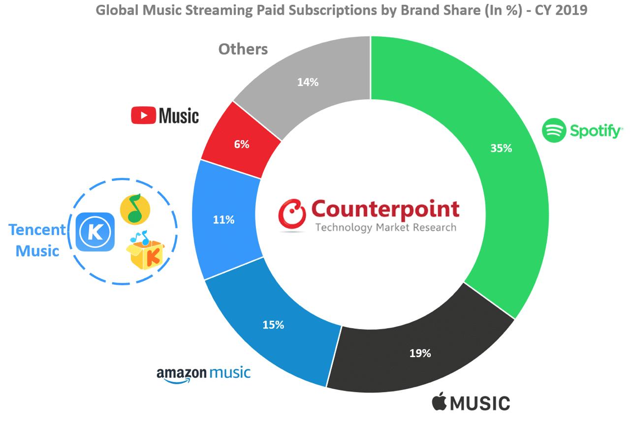 Pesquisa da CR sobre serviços de streaming de música