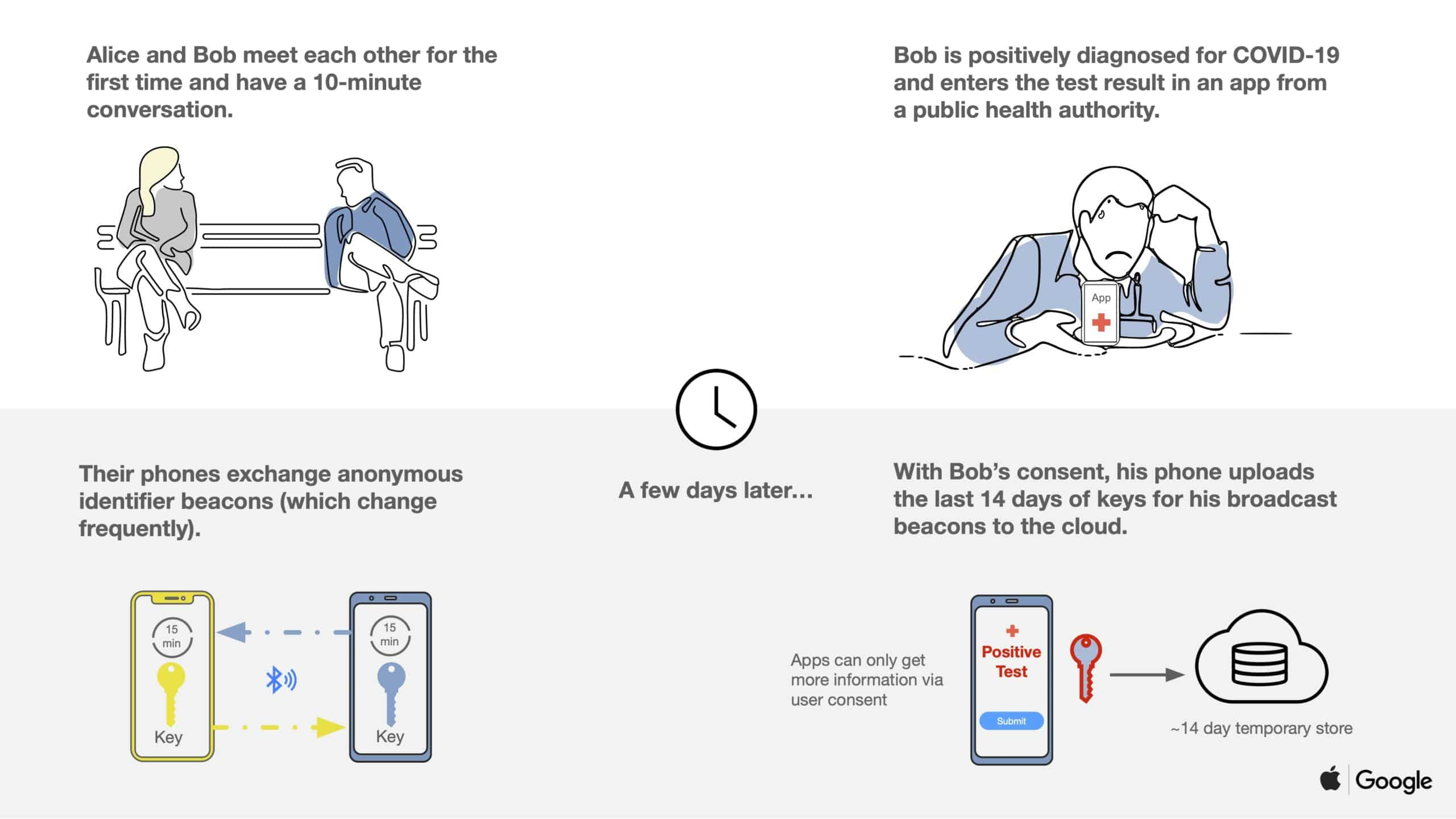 Rastreamento - Apple e Google