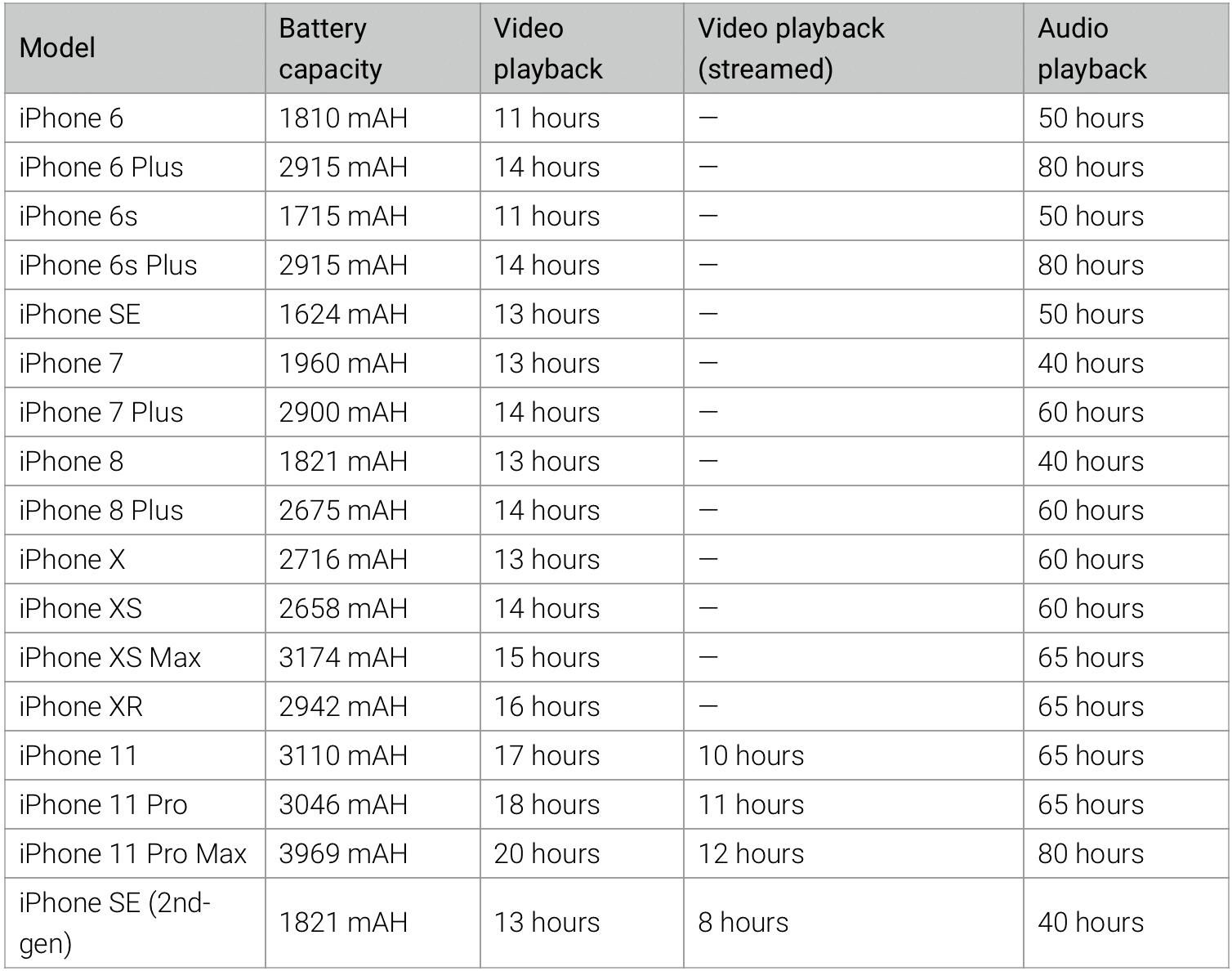 Tabela: comparativo de baterias
