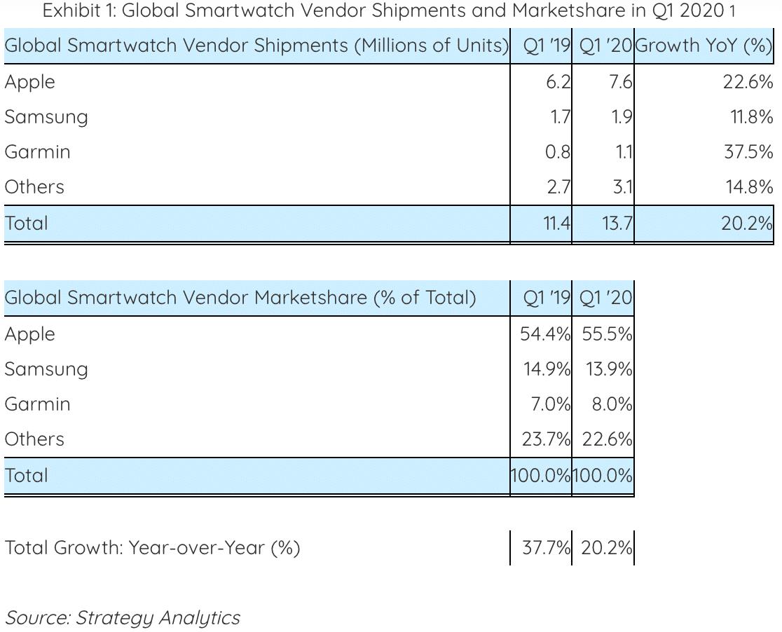 Quadro de vendas de smartwatches