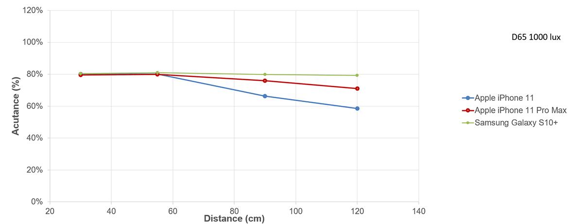 DXOMARK: gráfico de foco de câmeras