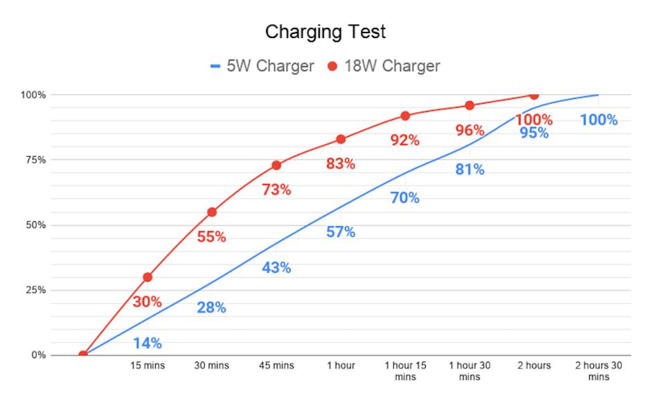 Gráfico com recarga do iPhone SE usando adaptadores de 5W e de 18W