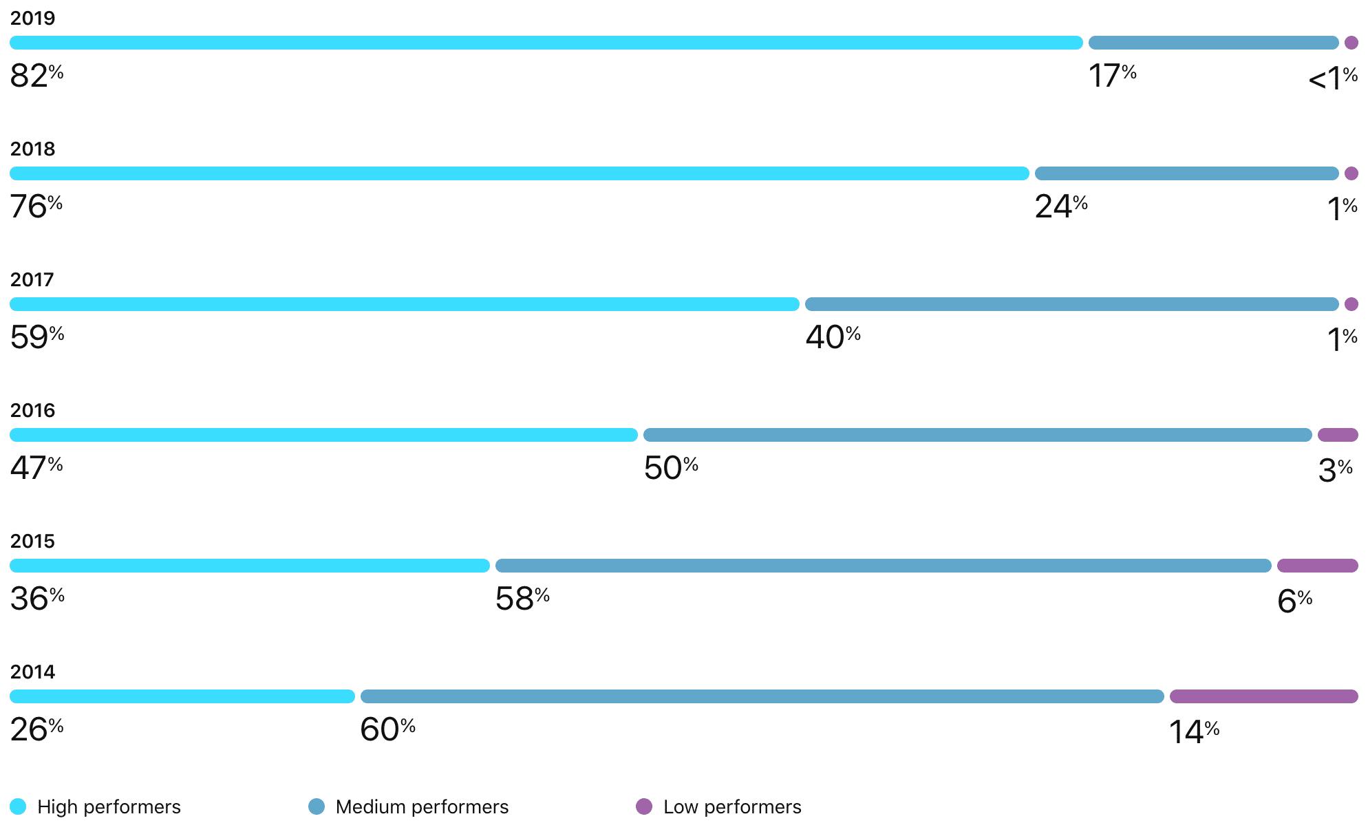 Índice de fornecedoras de alta, média e baixa performance da Apple