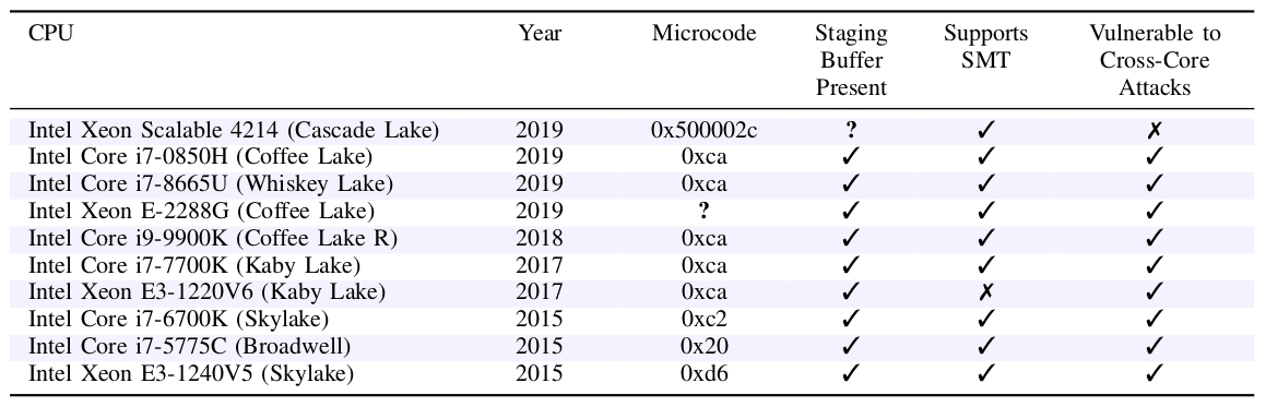 Chips da Intel suscetíveis à falha Crosstalk