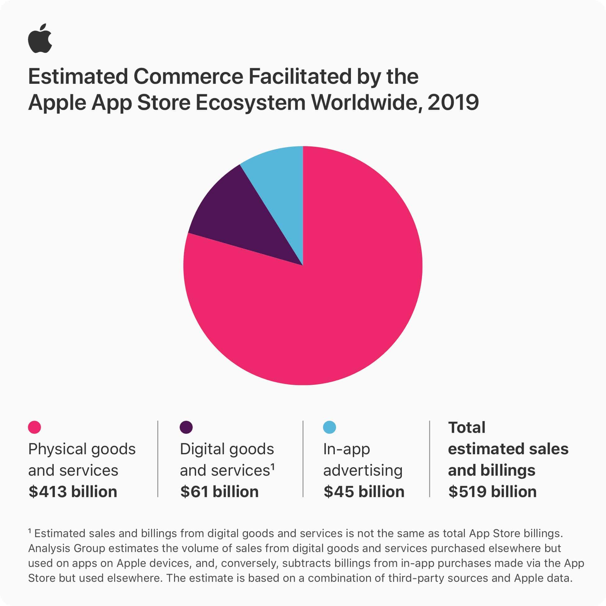 Estudo sobre a App Store - 2019