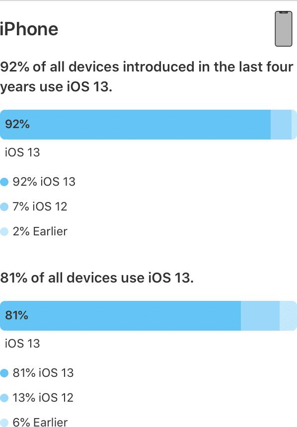 Dados de instalação do iOS 13 em junho de 2020