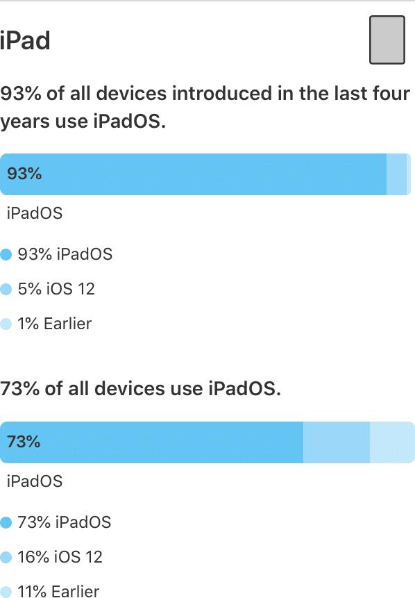 Dados de instalação do iPadOS 13 em junho de 2020