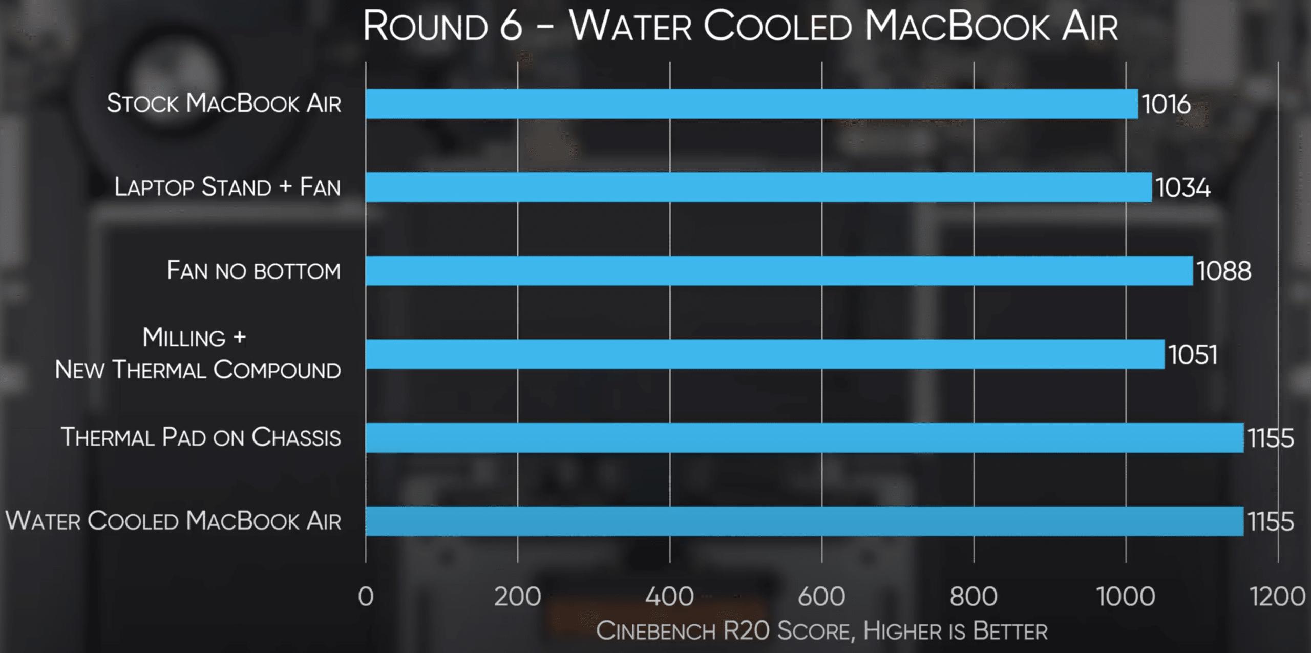 Benchmarks do MacBook Air com diferentes configurações de resfriamento