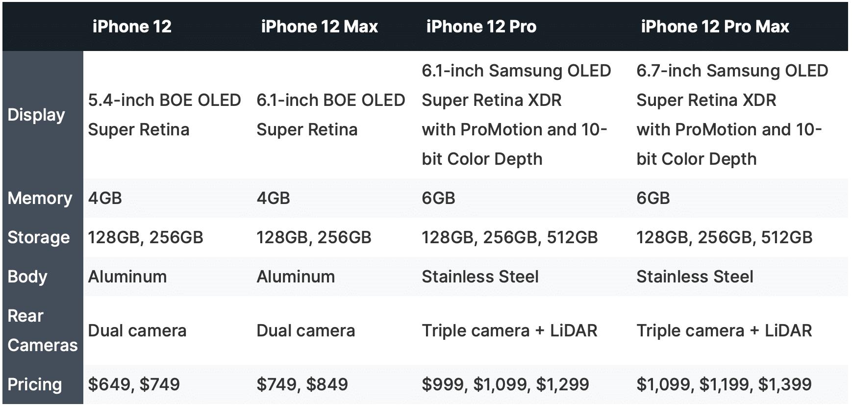 """Especificações dos """"iPhones 12"""""""
