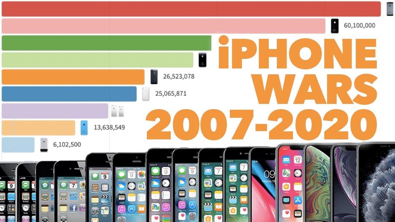 Os modelos mais populares de iPhones a cada mês