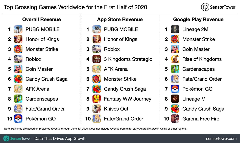 Jogos com maior receita no 1º semestre de 2020