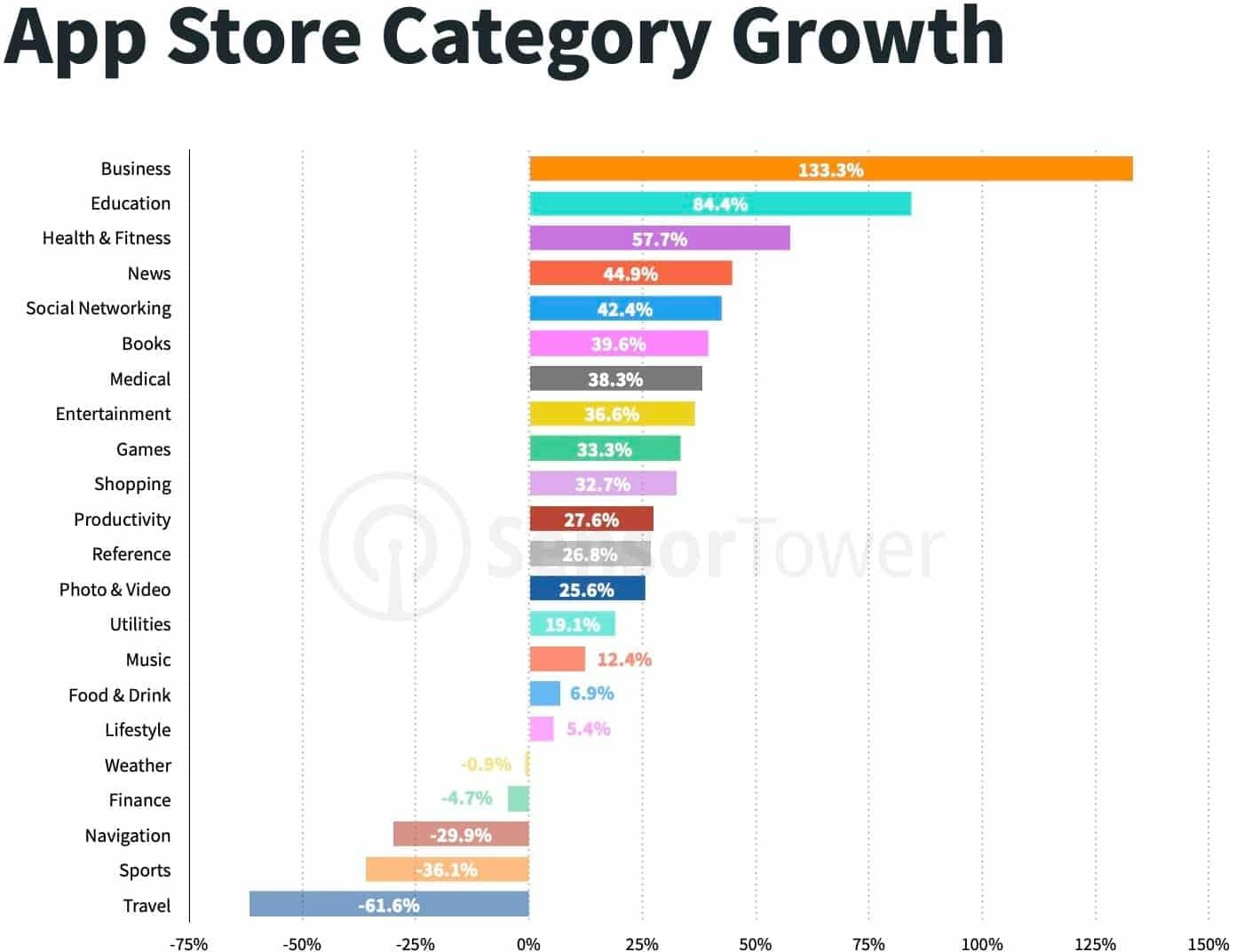 Dados da Sensor Tower sobre lojas de aplicativos, Q2 2020