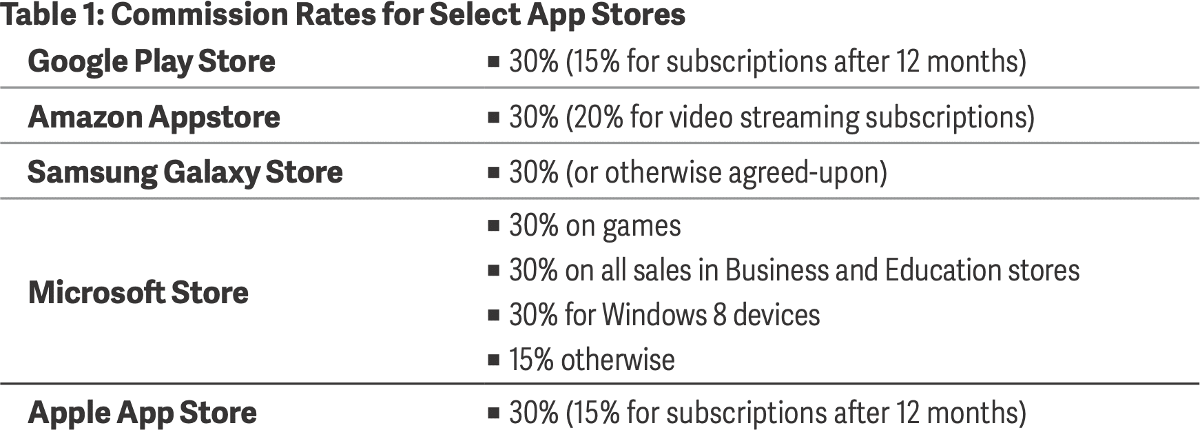 Pesquisa sobre taxas da App Store e do mercado digital