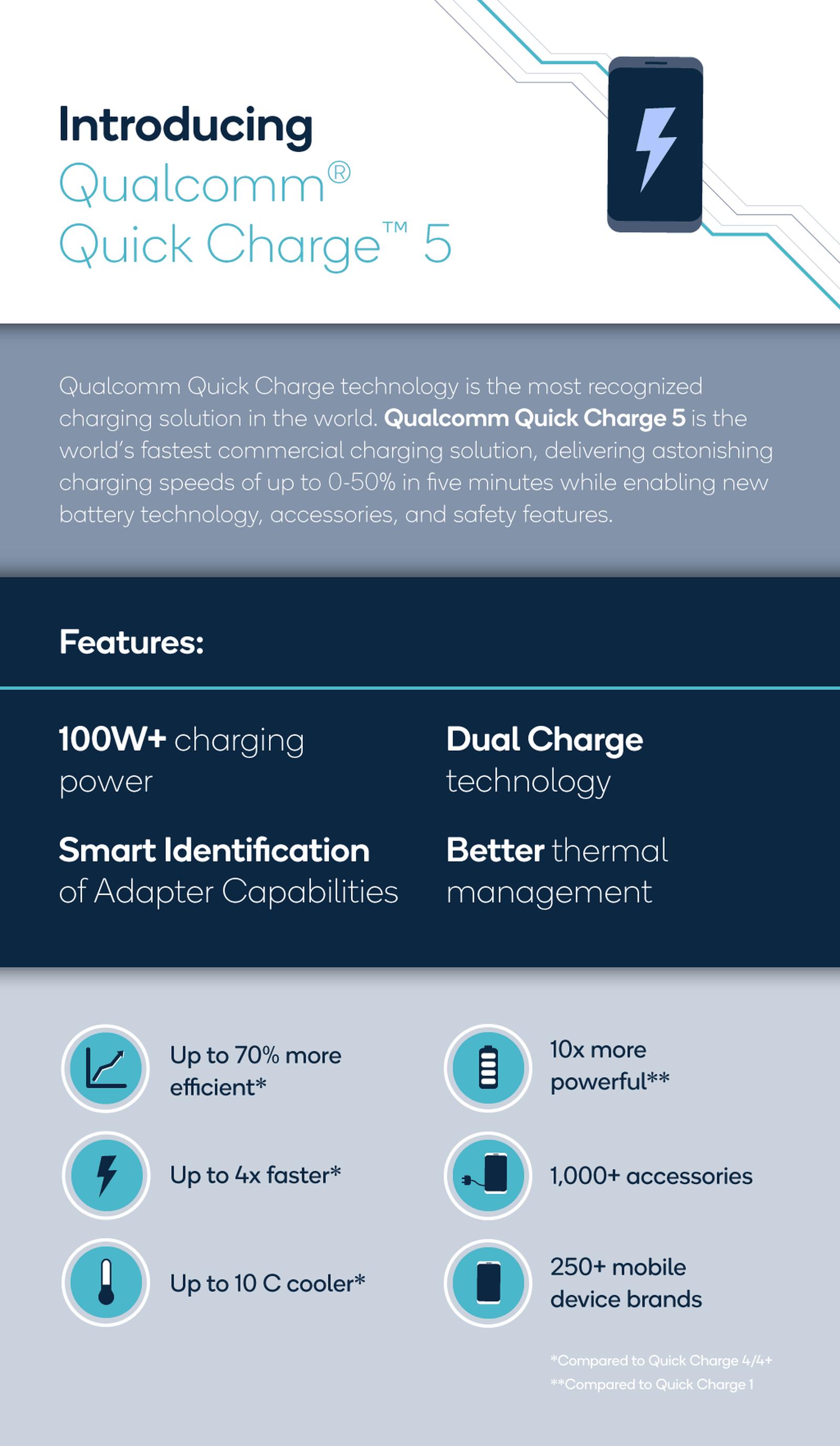 Tecnologia Quick Charge 5, da Qualcomm