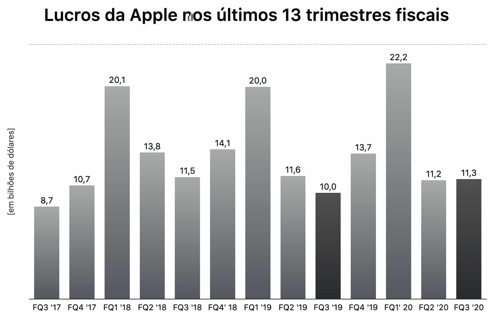 Gráfico do terceiro trimestre fiscal de 2020 da Apple