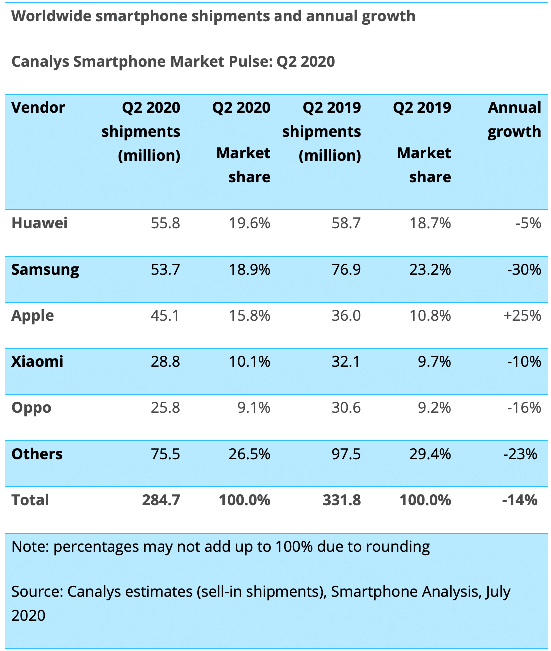 Canalys: venda de smartphones