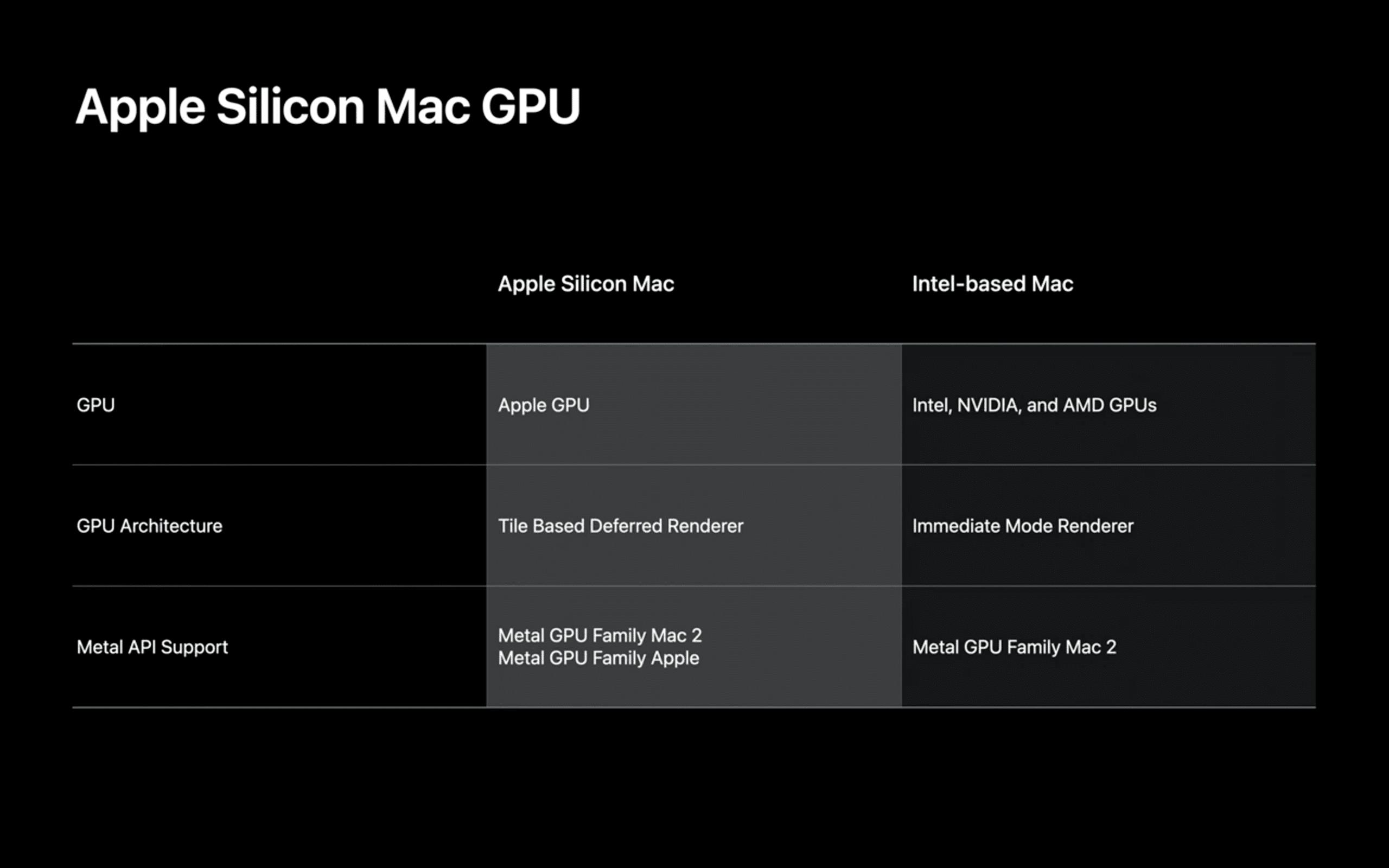 Tabela sobre GPUs compatíveis com os Macs Apple Silicon