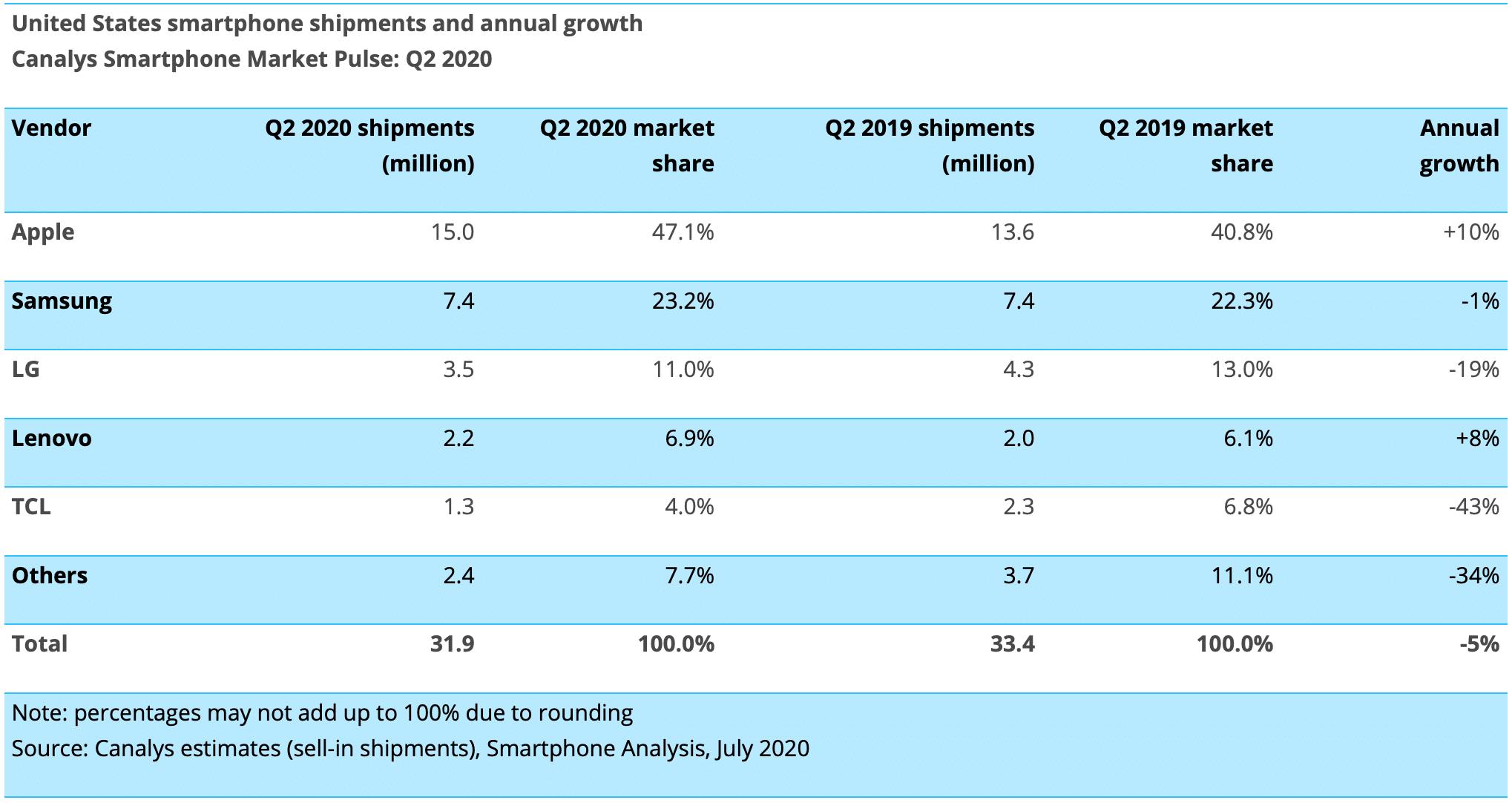 Canalys: venda de smartphones no Q2