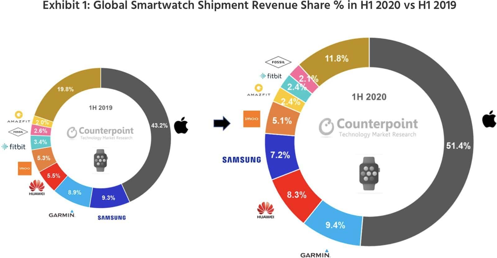 Counterpoint Research sobre smartwatches