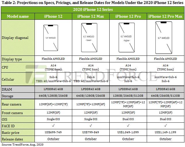 "Preços dos ""iPhones 12"" pela TrendForce"