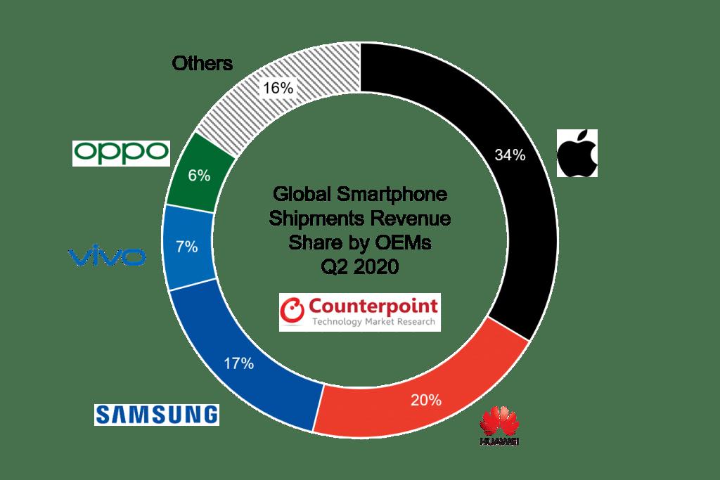 Receita com venda de smartphones por fabricante