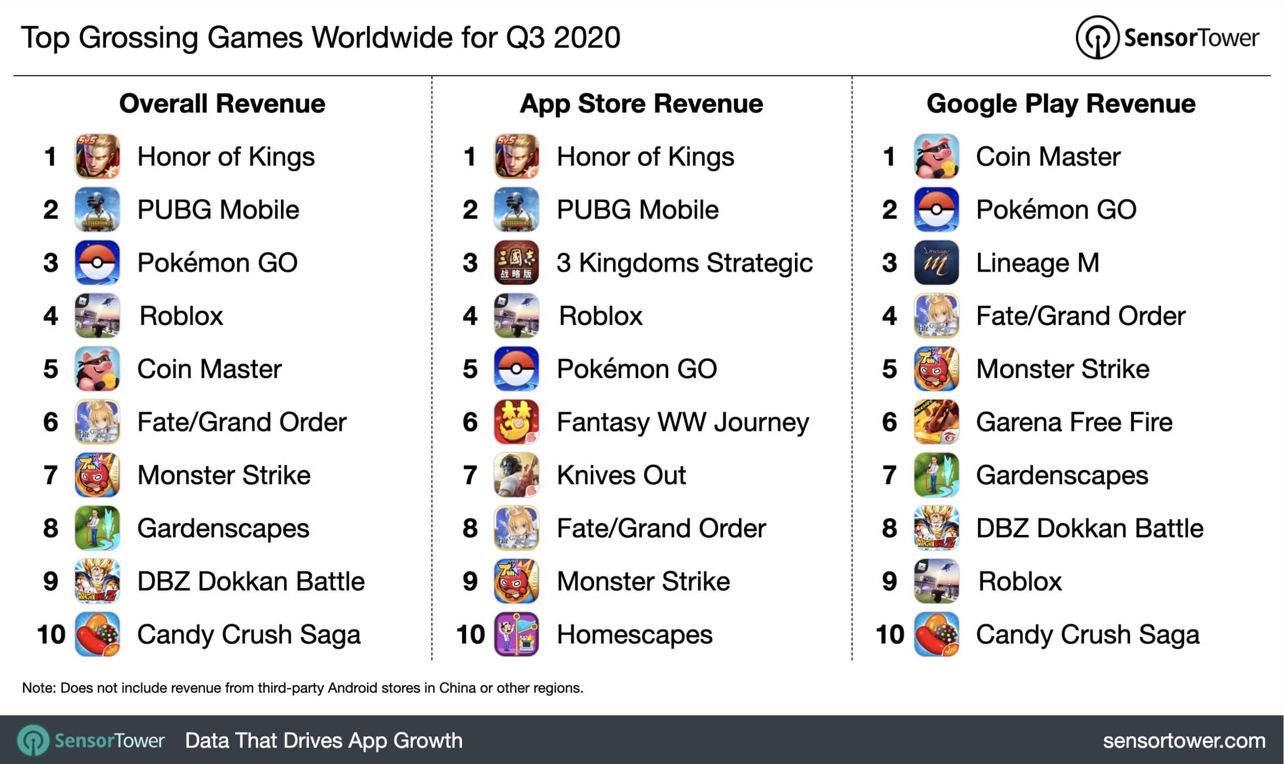 Ranking de download de jogos no terceiro trimestre de 2020