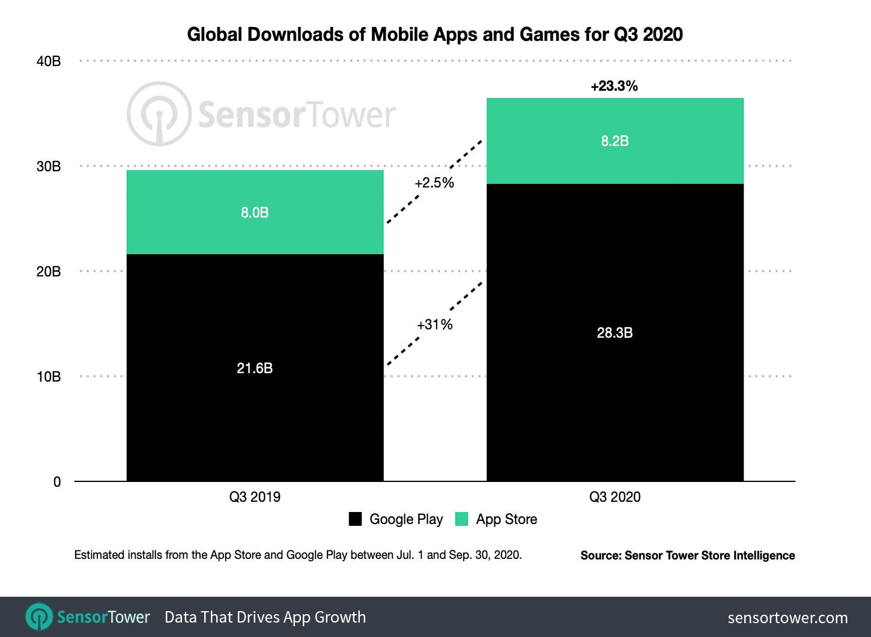 Download de apps no terceiro trimestre de 2020