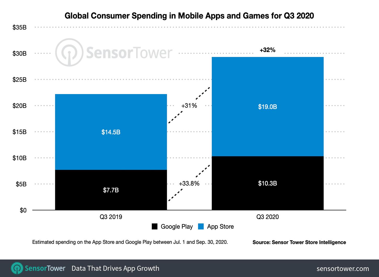 Receita das lojas de aplicativos no terceiro trimestre de 2020