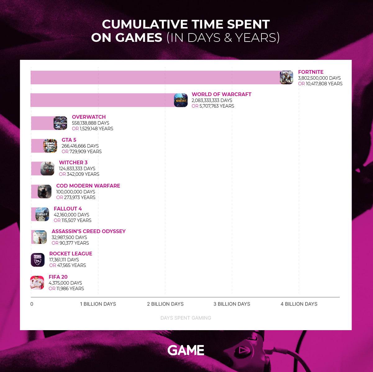 Tabela de tempo gastos com jogos