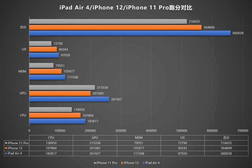 Comparação dos benchmarks do novo iPad Air, iPhone 12 e iPhone 11 Pro Max