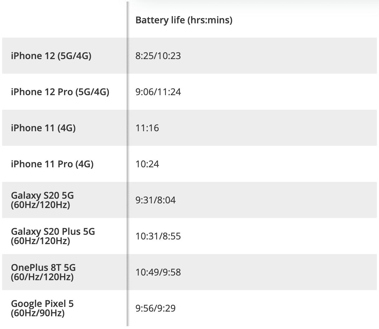 Quadro de testes de bateria