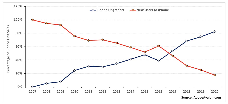 Análise de vendas de iPhones