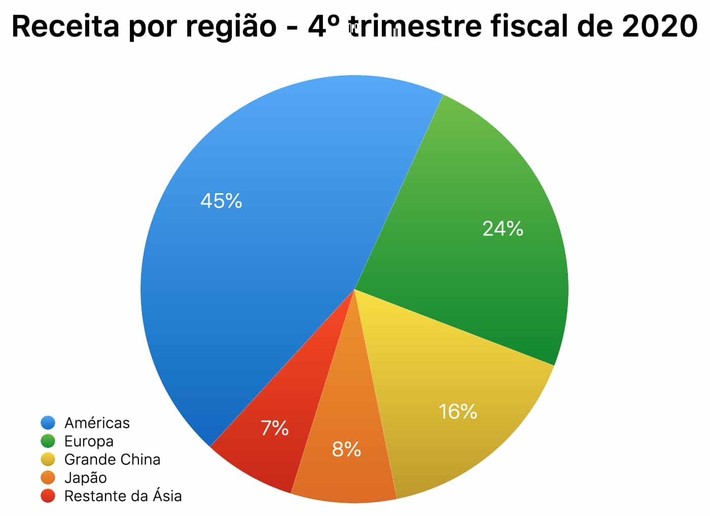 Gráficos do quarto trimestre fiscal de 2020 da Apple