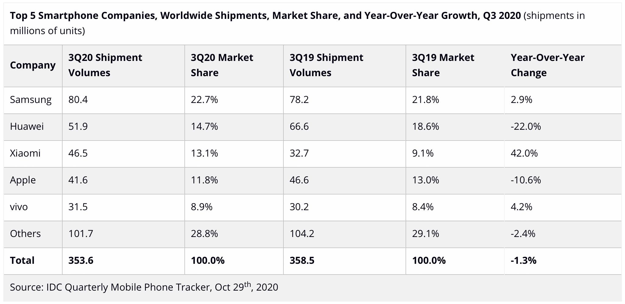 Venda de smartphones no 3º trimestre pela IDC.