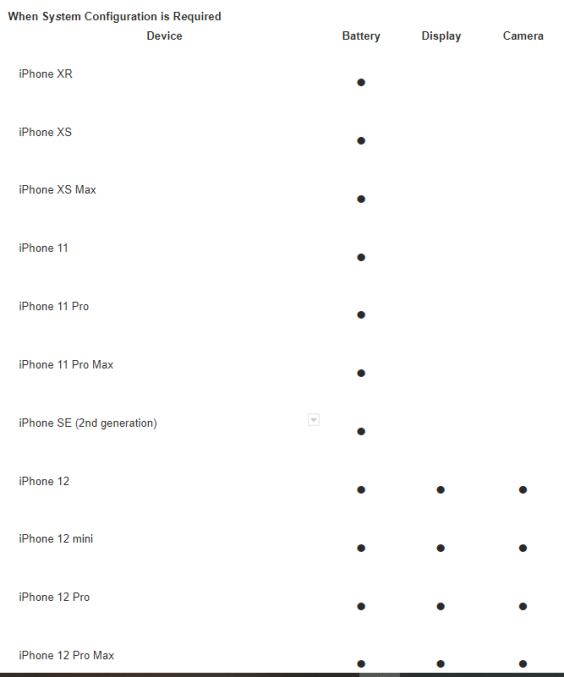 Exigência do app de verificação em reparo de iPhones