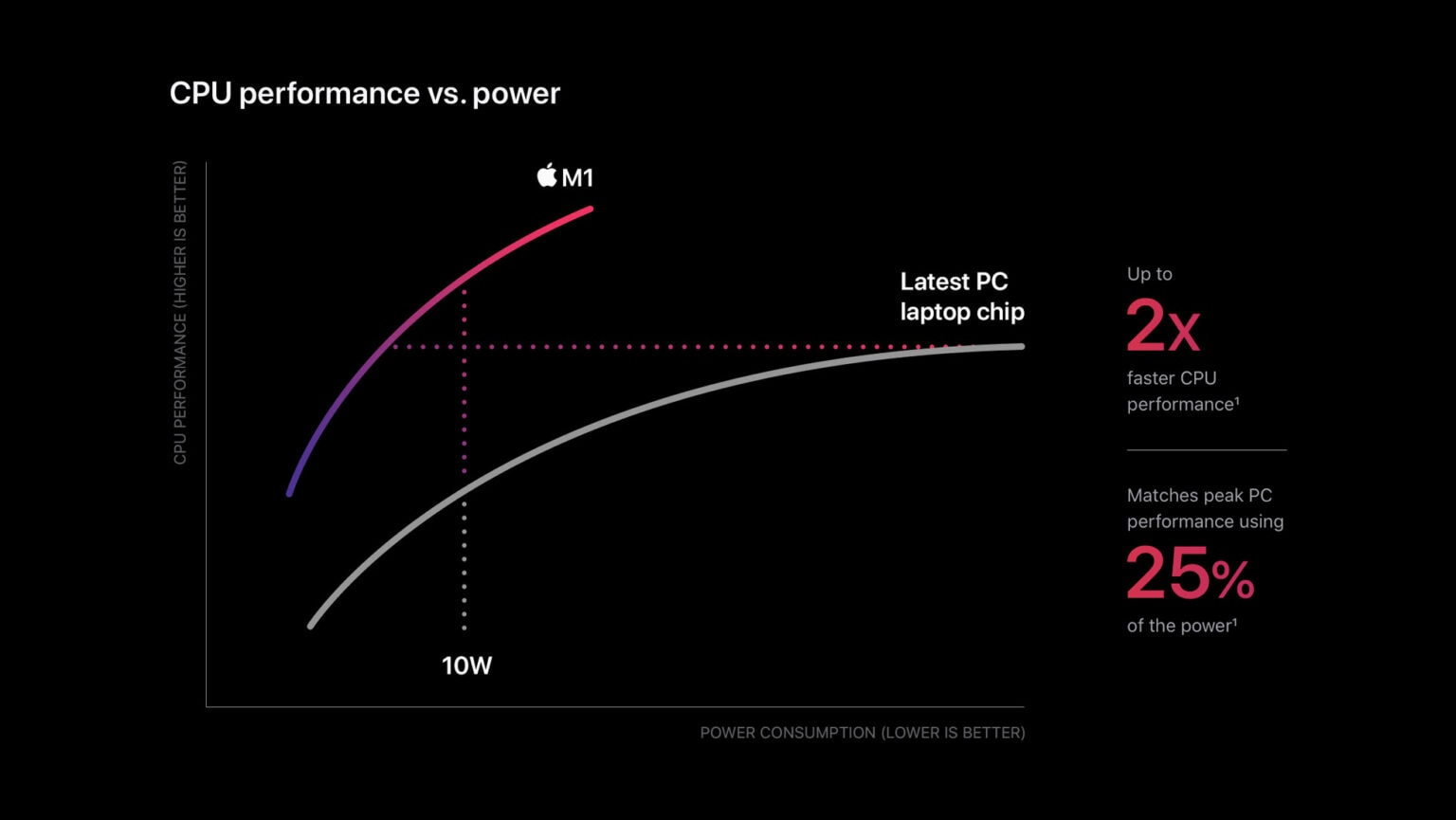Gráfico de performance vs. consumo energético do chip M1