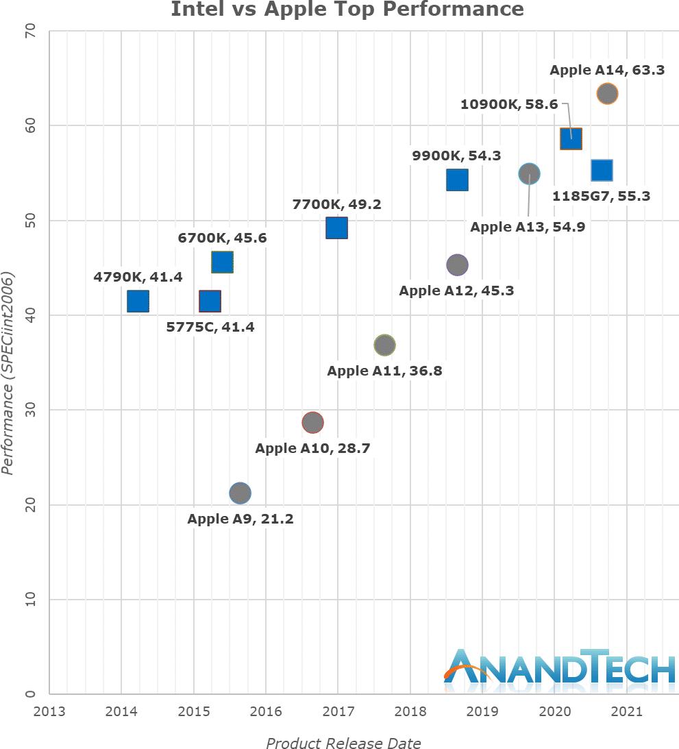 Gráfico da AnandTech comparando chips Intel com os da Apple