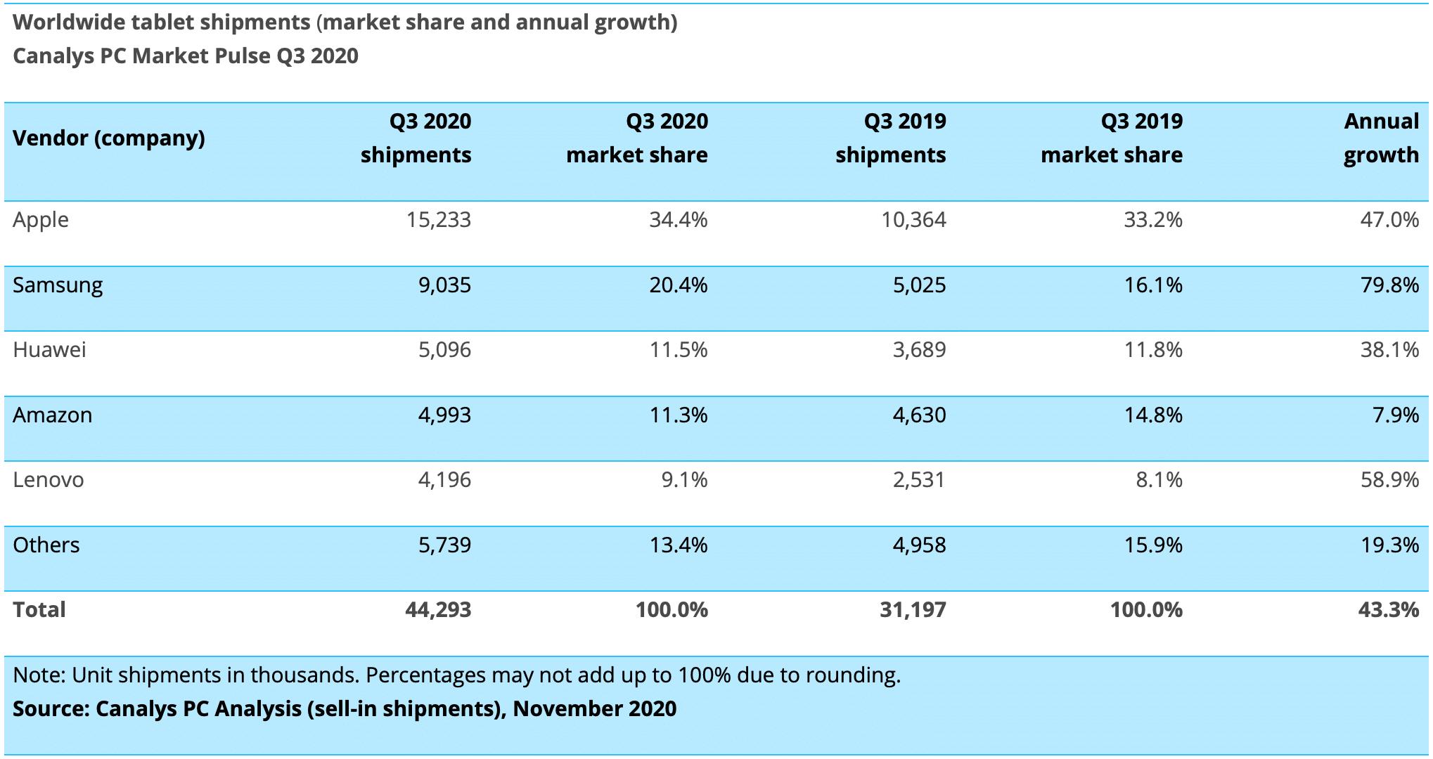 Canalys: venda de tablets no 3º trimestre