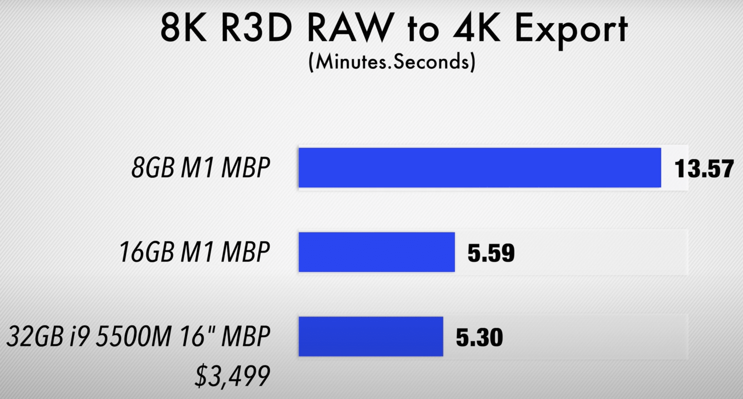 Performance de MacBooks Pro com M1