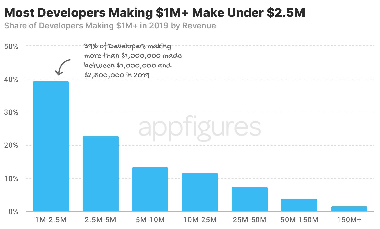 Análise sobre desenvolvedores beneficiados por novas taxas da App Store