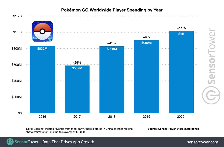 Gastos em Pokémon GO