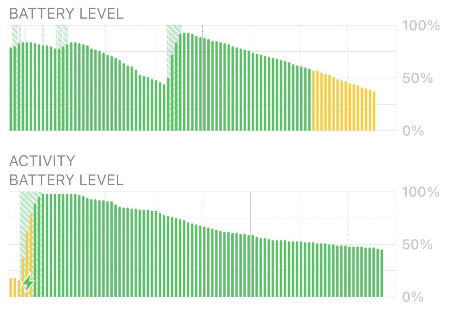 Gráfico de consumo de bateria de iPhone