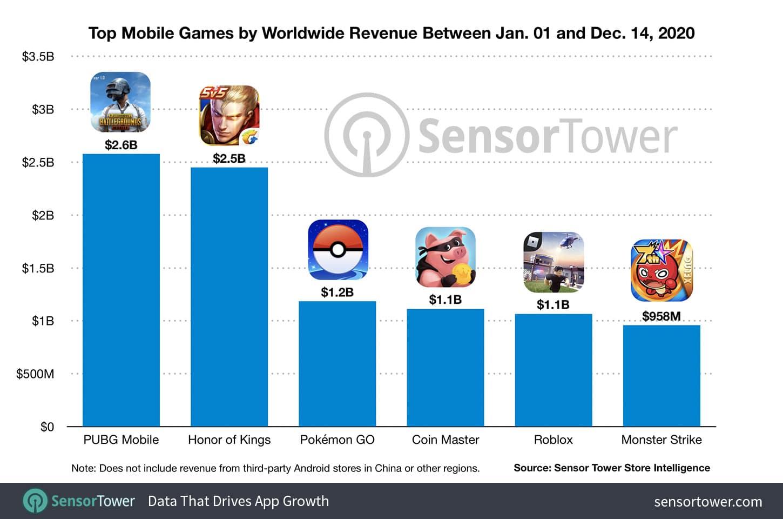 Jogos mobile mais lucrativos de 2020, Sensor Tower