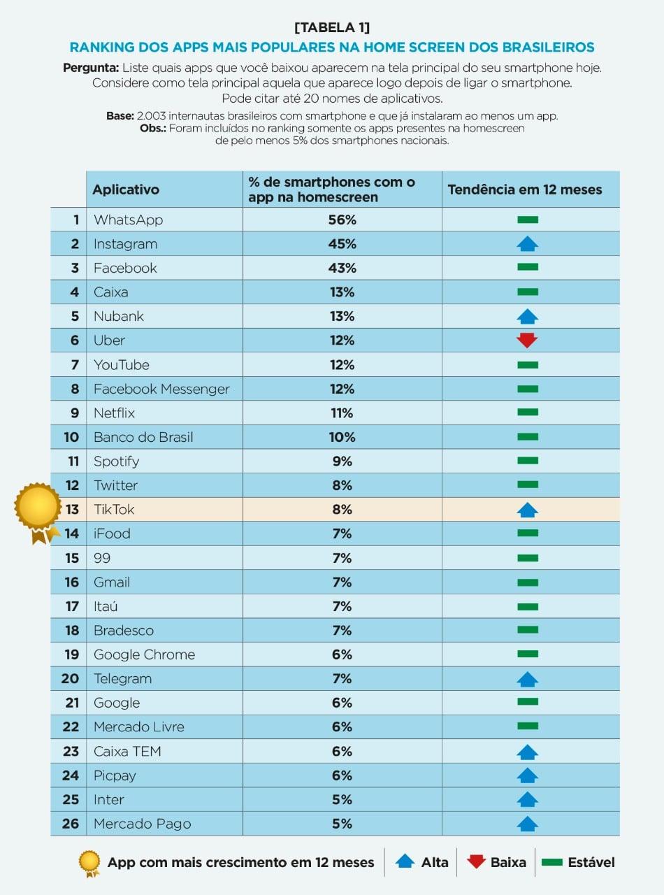Apps mais populares na tela inicial de brasileiros